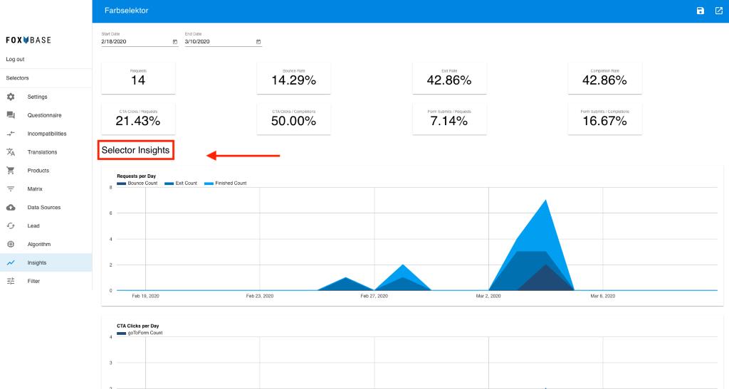 In den Insights können Sie das Nutzerverhalten der Nutzer analysieren. Anhand dieser Informationen können Sie die Produktpalette und den Selector optimieren.
