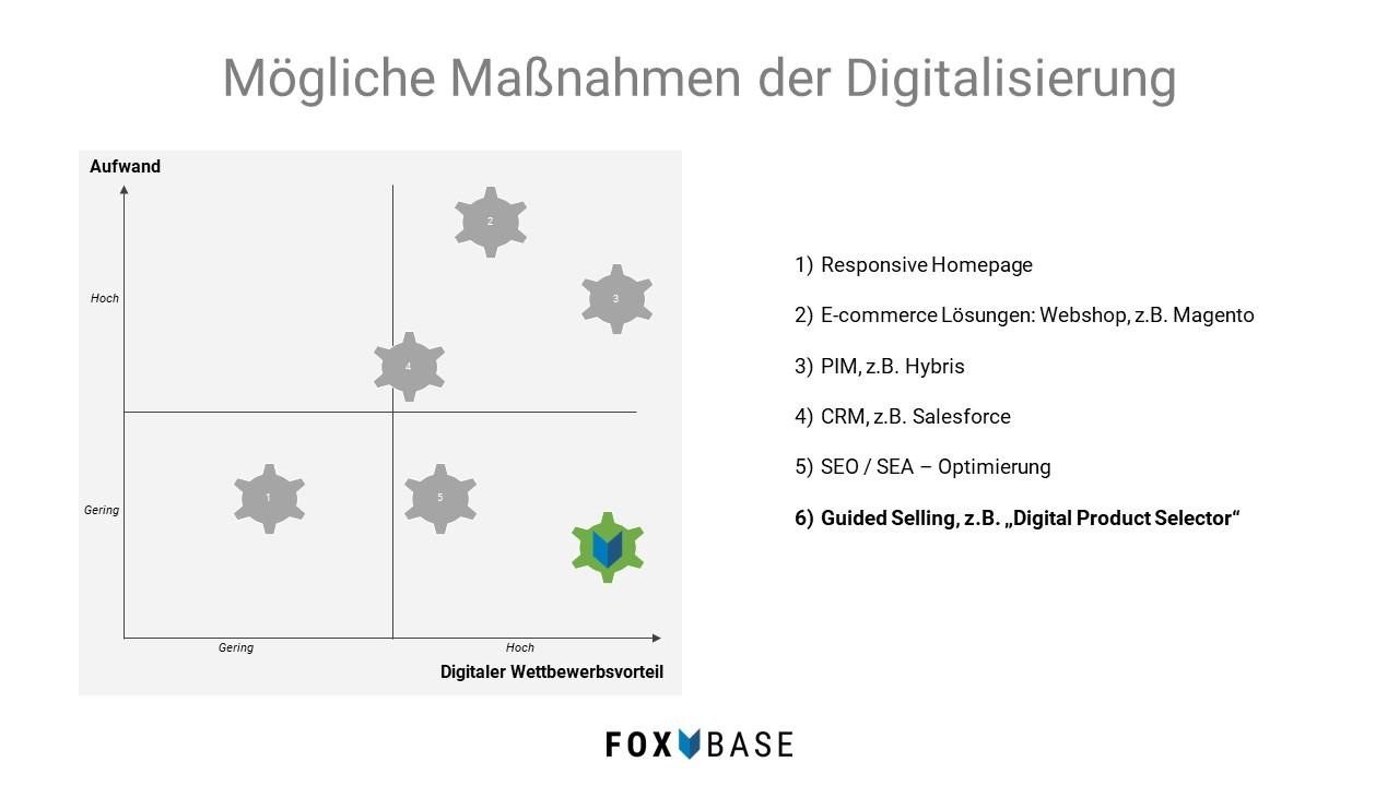 Vertrieb nachhaltig digitalisieren