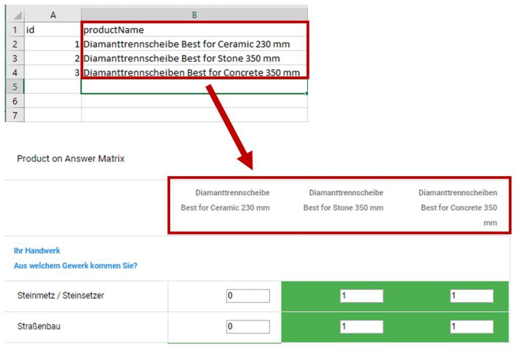 Die Spalten in der CSV können beliebig benannt werden, es muss jedoch in der ersten Spalte die ID (ProduktID) gesetzt werden. Zusätzlich muss das Feld productName (also der Produktname) geliefert werden, damit es in der Matrix angezeigt wird.