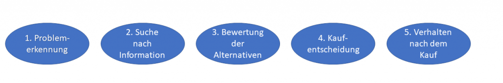Visualisierung Kaufentscheidungsprozess