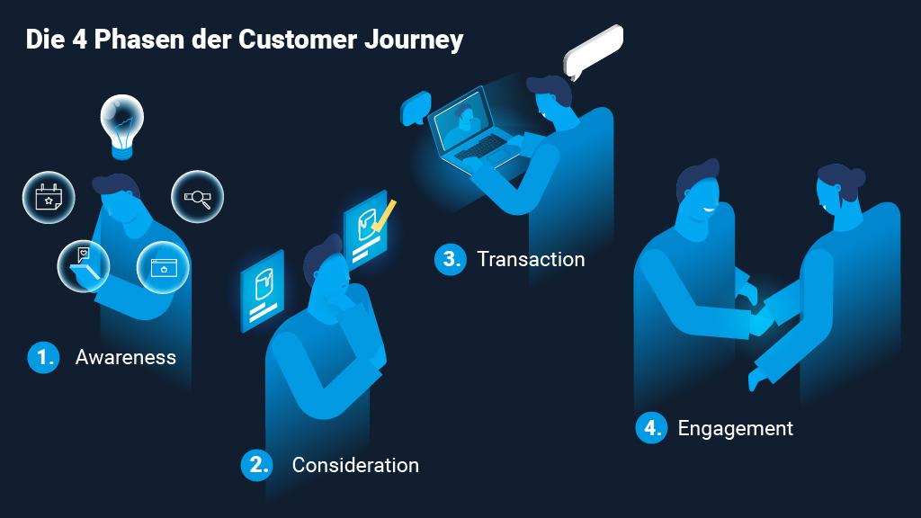 Customer journey in B2B